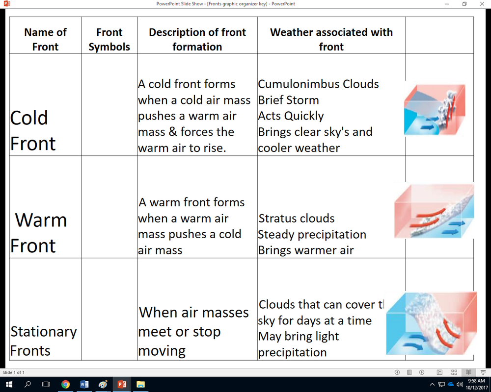 worksheet Bill Nye Atmosphere Worksheet Answers mrs stuartscience 2017 2018 daily acivities today we covered air masses and how they affect the weather below students took notes completed a worksheet created foldable on masses